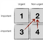 matrice eisenhower